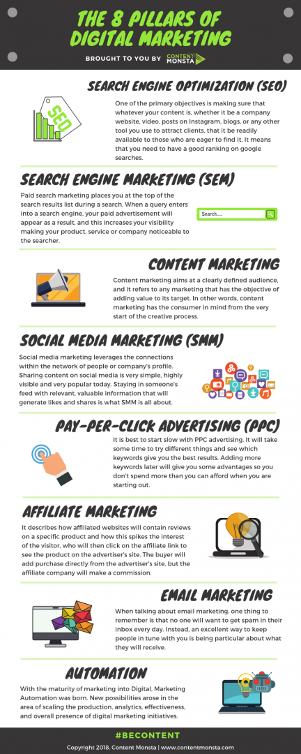 THE 8 PILLARS OF DIGITAL MARKETING Infographic