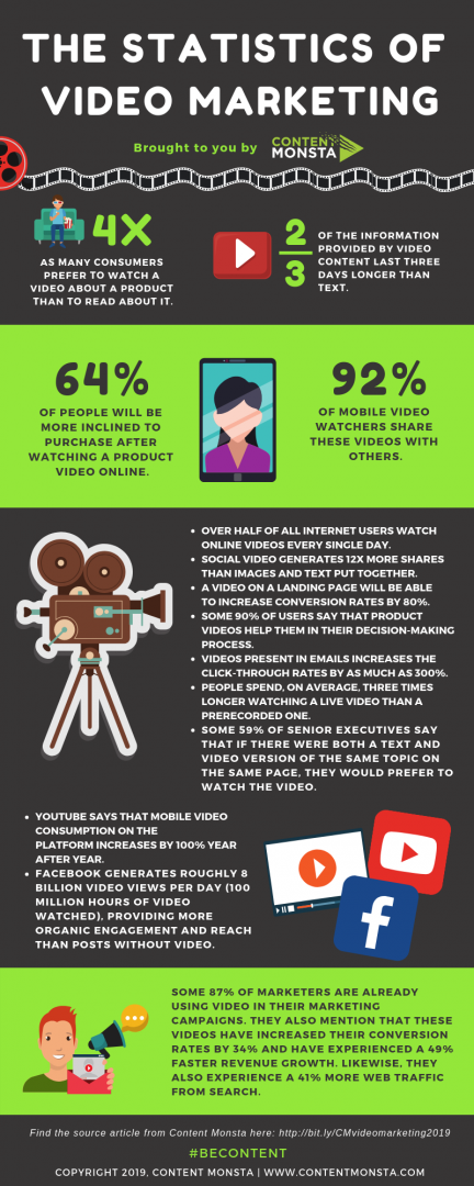 The Statistics of Video Marketing Infographic