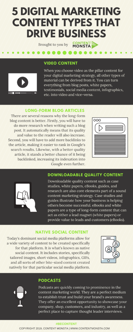 5 DIGITAL MARKETING CONTENT TYPES THAT DRIVE BUSINESS INFOGRAPHIC