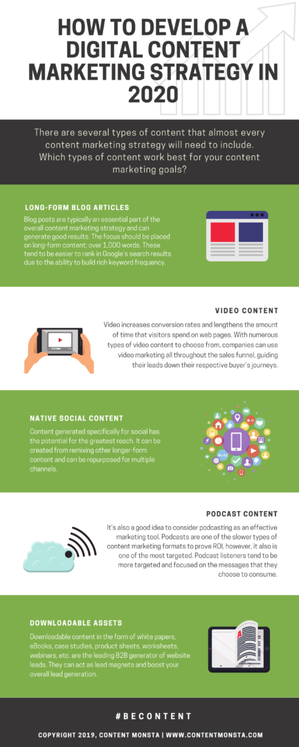 How to Develop a Digital Content Marketing Strategy in 2020