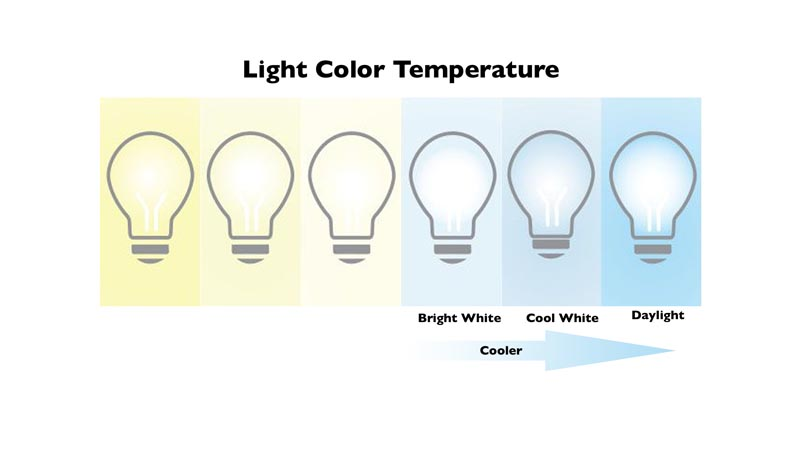 Light Temperatures for Video Presentations